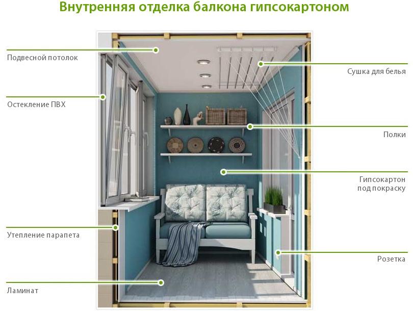 Внутренняя отделка балкона или лоджии svira.