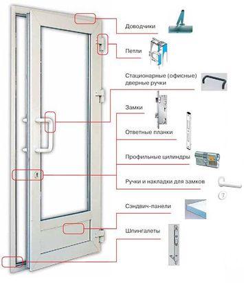 ремонт пластиковой двери балкона