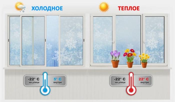 сравнение холодного и теплого остекления