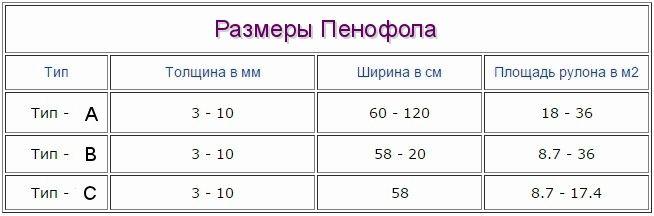 размеры пенофола
