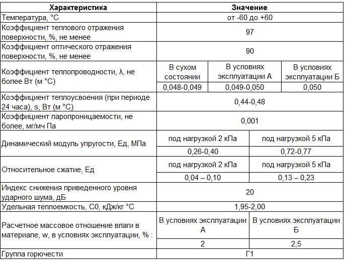 характеристики пенофола c