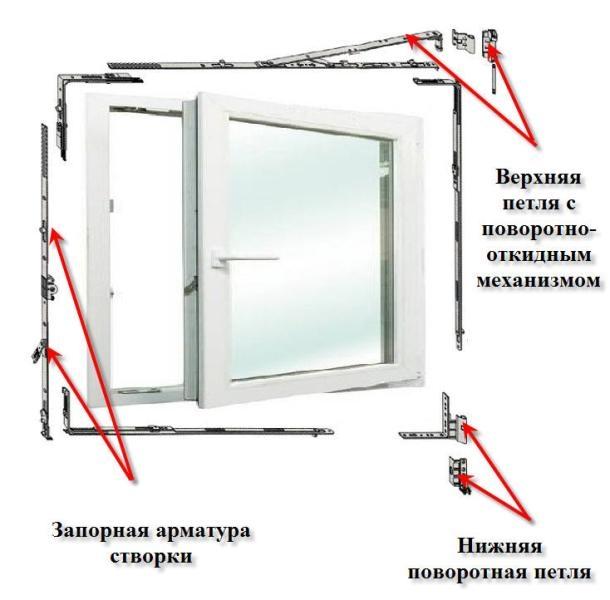 Регулировка окна ПВХ