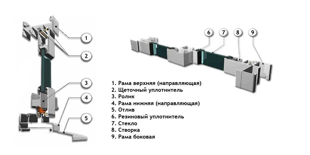 Конструкция алюминиевого профиля