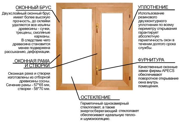 Характеристика деревянного окна
