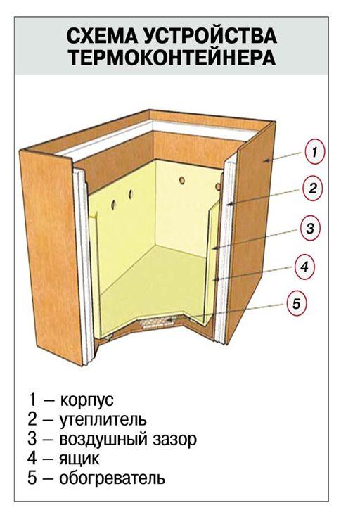 Схема термоконтейнера