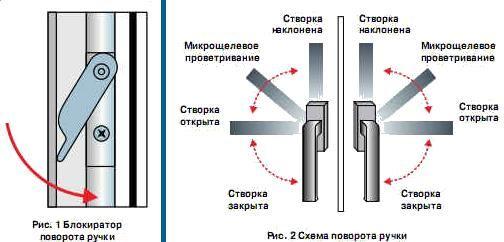 Регулировка дверной ручки