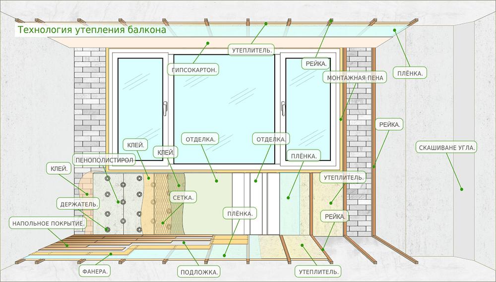 Утепления балкона изнутри