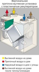 Схема установки вытяжных вентиляторов на балконе