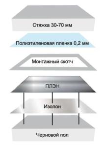утепление пола балкона изолоном