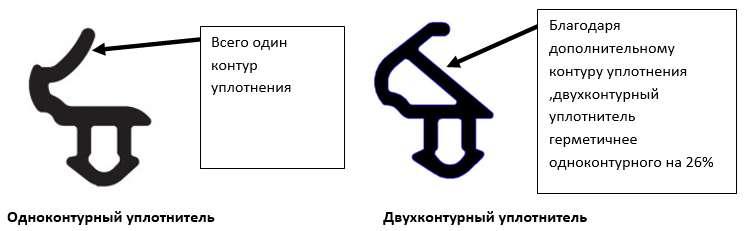 Типы конструкций уплотнителя