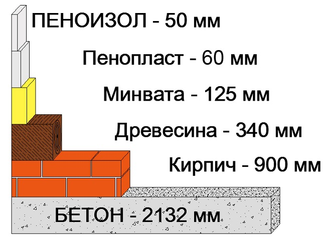 Материалы для теплоизоляции стен изнутри